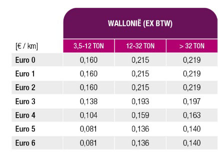 Wallonië indexeert kilometerheffing op 1 januari